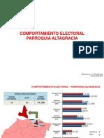Dossier Electoral Parroquia Altagracia