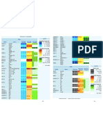 Tabela de Sensores e resoluções
