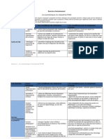Les caractéristiques d'un dispositif FOAD