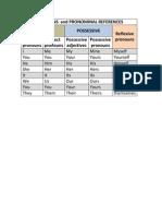 Pronouns and Pronominal References