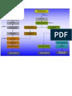 Esquema de Los Procesos Metalurgicos(1)