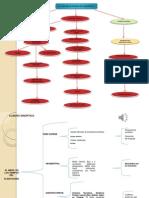 Mapa conceptual  y cuadro sinoptico El amor en los tiempos del pleistoceno
