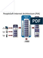 PeopleSoft Internet Architecture (PIA)