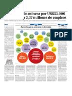 Inversion Empleo Mineria Peru
