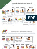 procedimientos ante los registros civiles venezolanos
