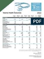 Texoma Health Outcomes