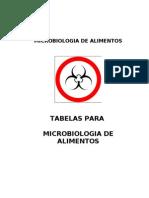 microbiologia alimentos tabelas