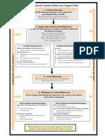 flowchart for student behaviour support plan1