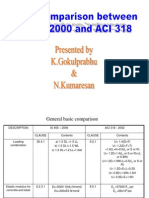 1.ACI 318 Code Comparison With IS456-2000(1)