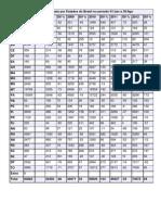 Dados acumulados
