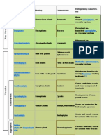 Plant Divisions