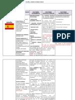 Cuadro de Análisis de Países España y Emiratos Árabes Unidos  y Sus Factores 2012