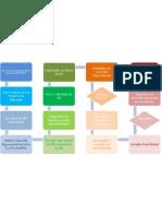 ILCs - Diagrama do Processo Legislativo