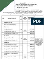 Công bố giá VLXD TP Hồ Chí Minh 12-2012
