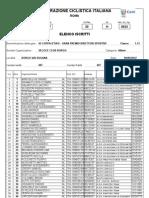 45esima Coppa d'Oro allievi, 9 settembre 2012, lista partenti