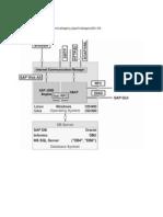 SAP Basis for Beginers
