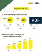 Informe Vosotros Sois Integralocal 2012
