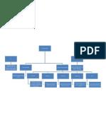 Mapa Conceptual Mantenimiento