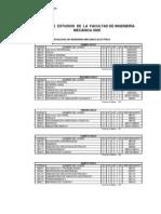 Plan Curricular - Ing. Mecanica Electrica UNI FIM