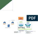 2° mapa de active directory