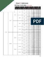 VLSM Chart Class B - 16-23 Bits_3rd Octet