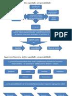 Mapa Conceptual Modulo 1 Gerencia Financiera