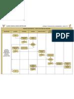 Diagrama de Flujo - Proceso de Matricula TI