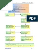 ESOP Scheme / Plan Setup Flowchart