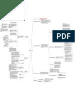 HIPAA Privacy Rule - Mind Map