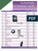 2012 Leap Index