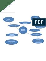 Mapa Mental Comercio Electronico (2)
