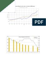 PBI Percapita de Chile 1950-2010