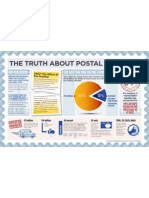 USPS Infographic