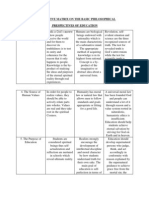 Comparative Matrix on the Basic Philosophical Perspectives on Education