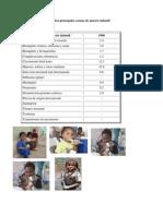 Causas de Muerte Infantil