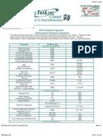 FEP Property Chart
