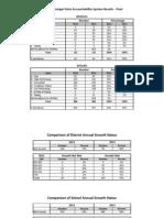 Accountability Results 2012 Summary