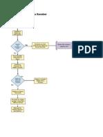 Fluxograma de Processos Contas a Receber