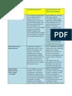 Major Fluid and Electrolyte Imbalances