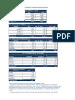 Reservas y producción de petróleo y gas de YPF - 2011