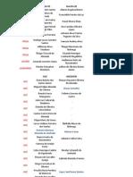 2ª Lista de Inscritos na II SIJ - Distribuição de Funções