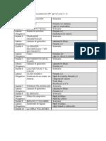 Listado de Materiales d Ela Materia de EPV Para El Curso 11