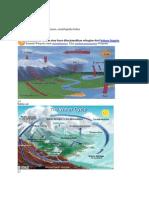 Siklus Hidrologi IBPA
