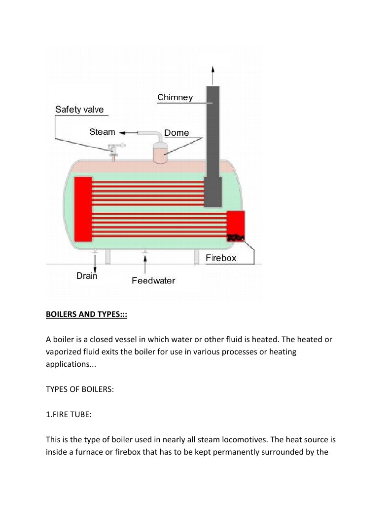 Boilers and Types | Boiler | Steam