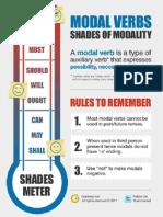 Modal Verbs Shades of Modality