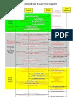 CS Call Setup Flow Diagram With Notes