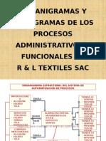 Organigrama Estructural Del Sistema de Automatizacion de Procesos