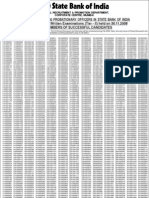 Results 2009 SBI Probationary Officer Result