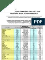 Estudio Impuestos Directos Sevilla
