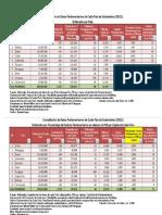 SUDAMÉRICA_ Población _ Cantidad de Parlamentarios _  Salario Parlamentario _ Salario Minimo _ PIB per Cápita _  y otros.